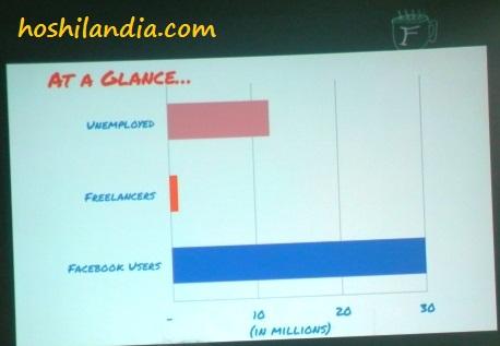 Facebook users, freelancers, unemployment